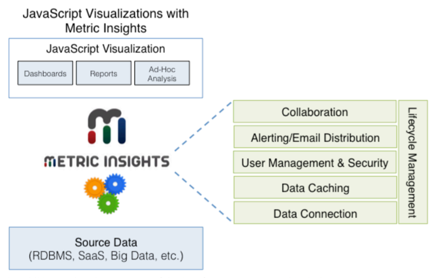 Diagram of how Metric Insights provides for all the mjor areas that are missing for ad-hoc JavaScript Visualization