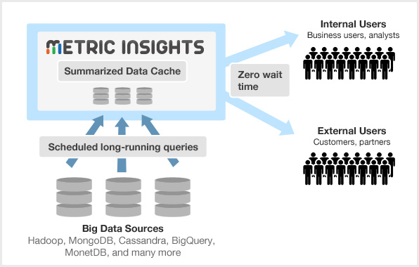 metric-insights-big-data