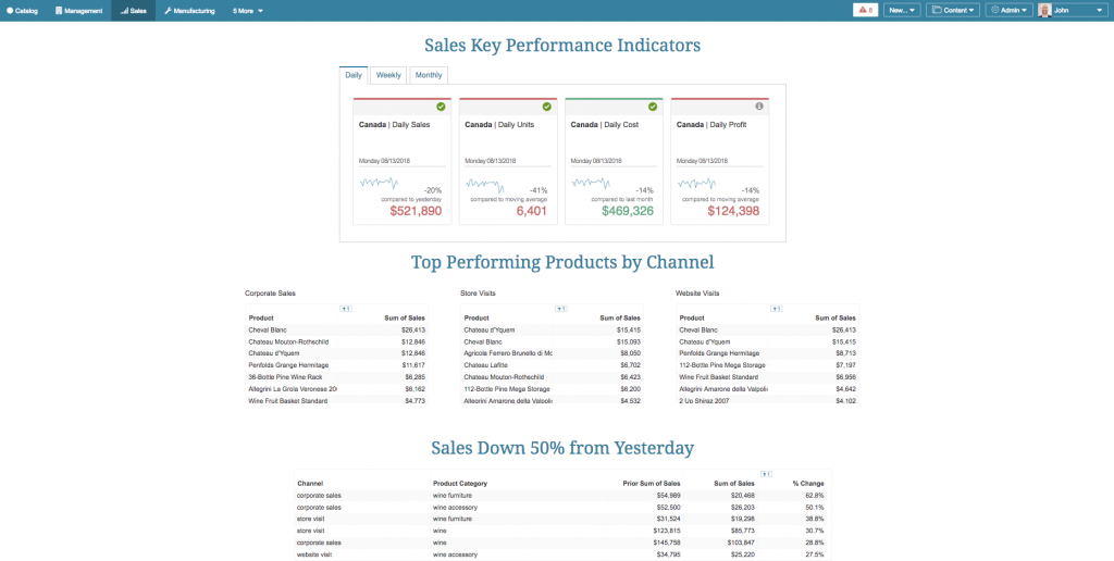 A customized Portal Page featuring key metrics that matter most to an end user