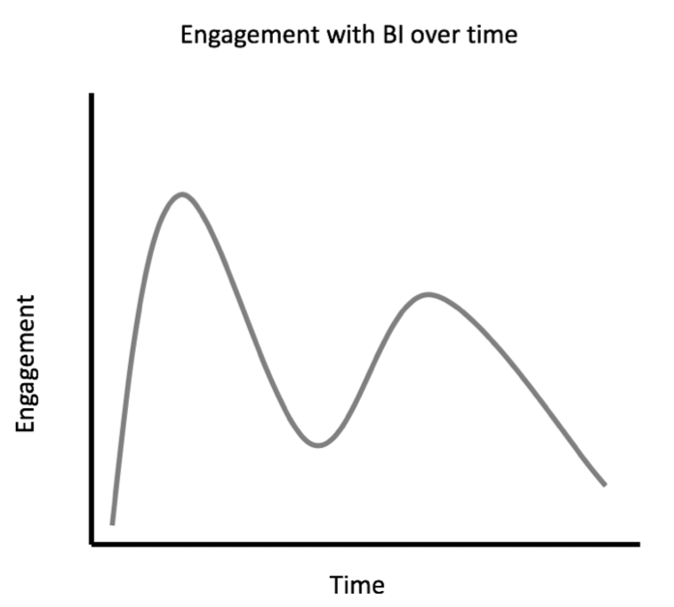 Engagement With Business Intelligence Over Time