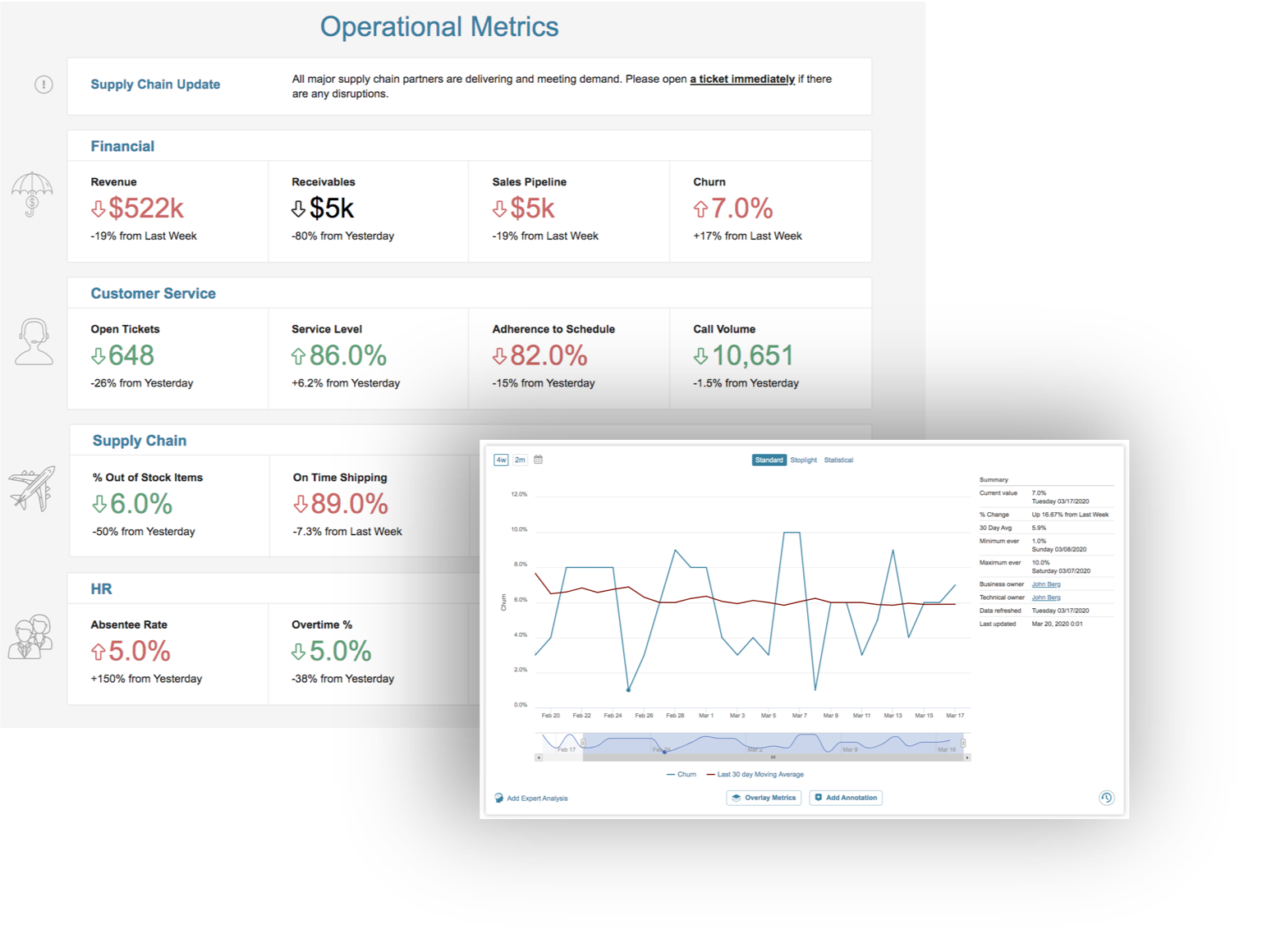 Portal Page showing Operational Metrics and a Metric overlaping