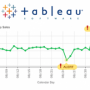 Data-driven alerting and email notifications for Tableau